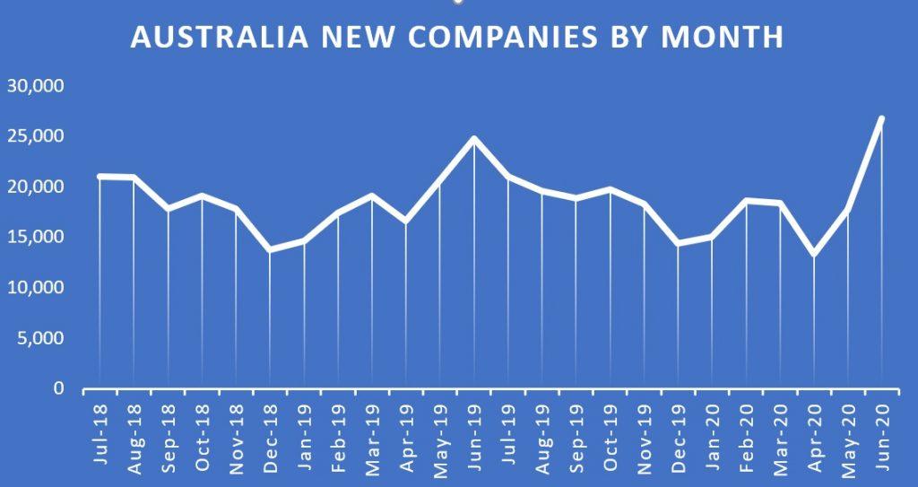 Company4me- Online company registration | Australian new companies statistics